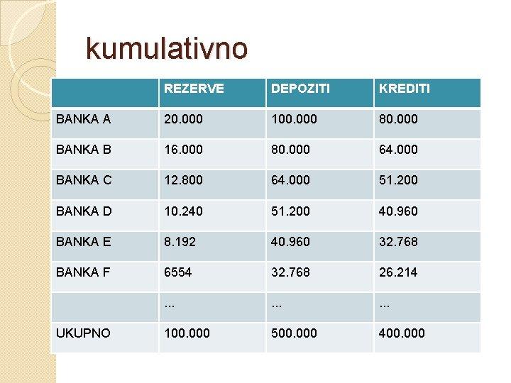 kumulativno REZERVE DEPOZITI KREDITI BANKA A 20. 000 100. 000 80. 000 BANKA B