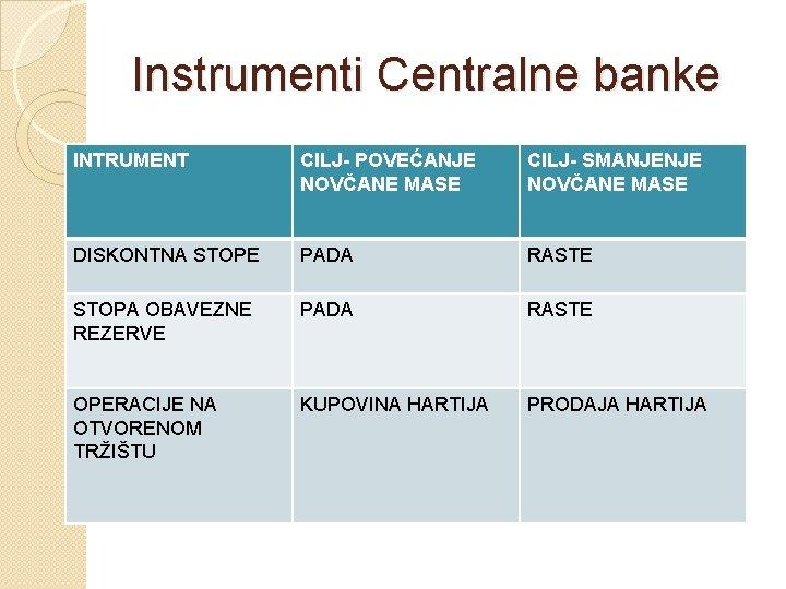 Instrumenti Centralne banke INTRUMENT CILJ- POVEĆANJE NOVČANE MASE CILJ- SMANJENJE NOVČANE MASE DISKONTNA STOPE