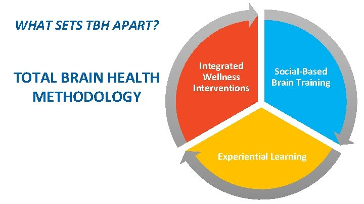 WHAT SETS TBH APART? TOTAL BRAIN HEALTH METHODOLOGY Integrated Wellness Interventions Social-Based Brain Training