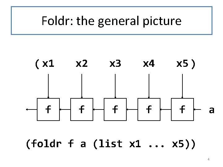 Foldr: the general picture ( x 1 x 2 x 3 x 4 x