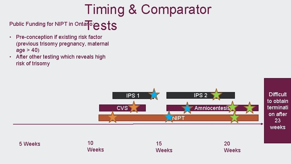 Timing & Comparator Public Funding for NIPT in Ontario: Tests • Pre-conception if existing