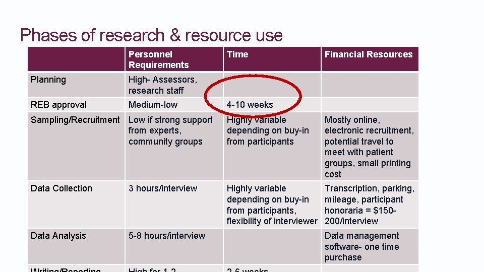 Phases of research & resource use Personnel Requirements Planning High- Assessors, research staff REB