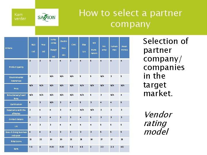 How to select a partner company Lumy. R&S Viva Ltd Criteria comp Electro CML