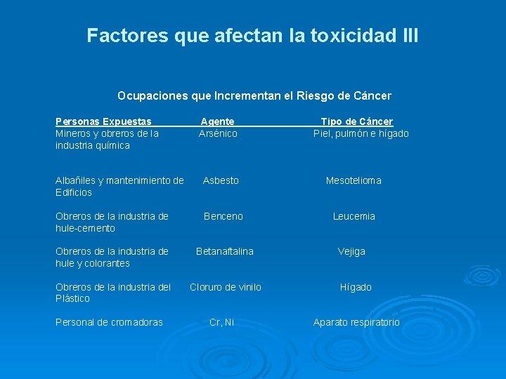 Factores que afectan la toxicidad III Ocupaciones que Incrementan el Riesgo de Cáncer Personas