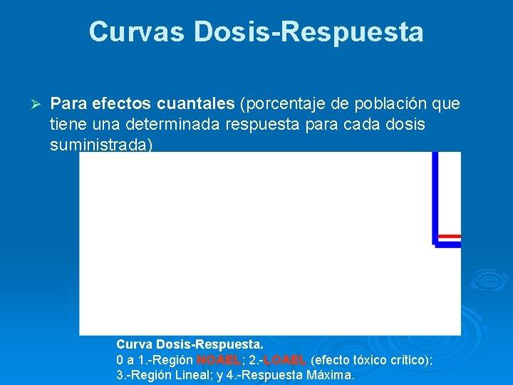 Curvas Dosis-Respuesta Ø Para efectos cuantales (porcentaje de población que tiene una determinada respuesta