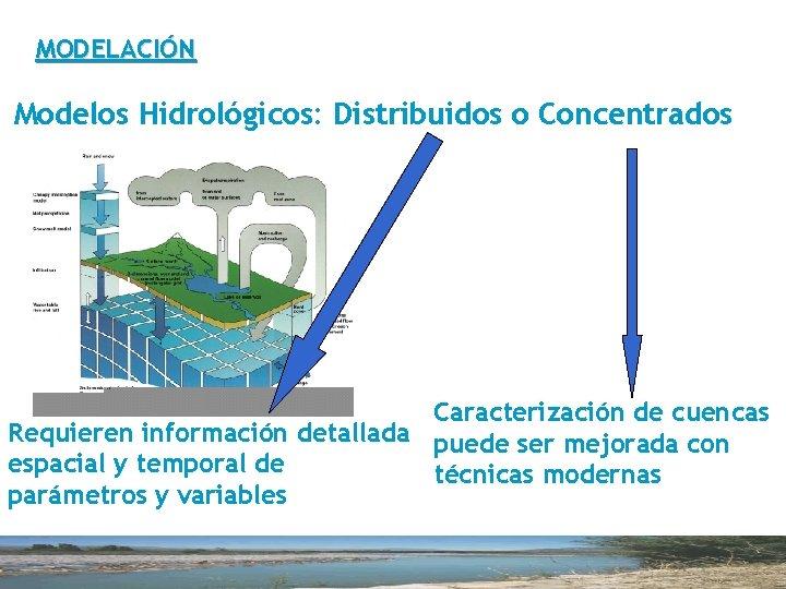 MODELACIÓN Modelos Hidrológicos: Distribuidos o Concentrados Caracterización de cuencas Requieren información detallada puede ser