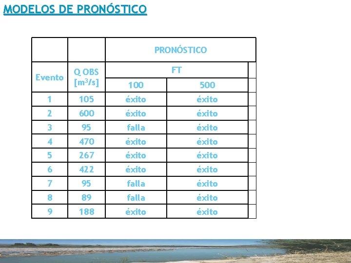 MODELOS DE PRONÓSTICO FT Evento Q OBS [m 3/s] 100 500 1 105 éxito