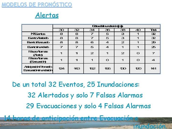 MODELOS DE PRONÓSTICO Alertas De un total 32 Eventos, 25 Inundaciones: 32 Alertados y
