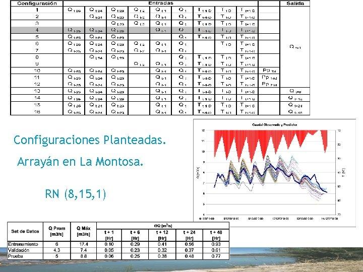 Configuraciones Planteadas. Arrayán en La Montosa. RN (8, 15, 1)