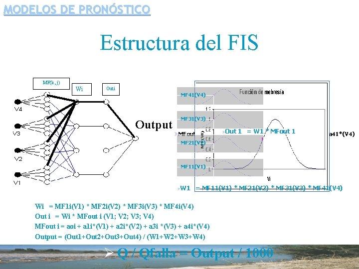 MODELOS DE PRONÓSTICO Estructura del FIS MF(k, j) Wi Outi MF 41(V 4) Output