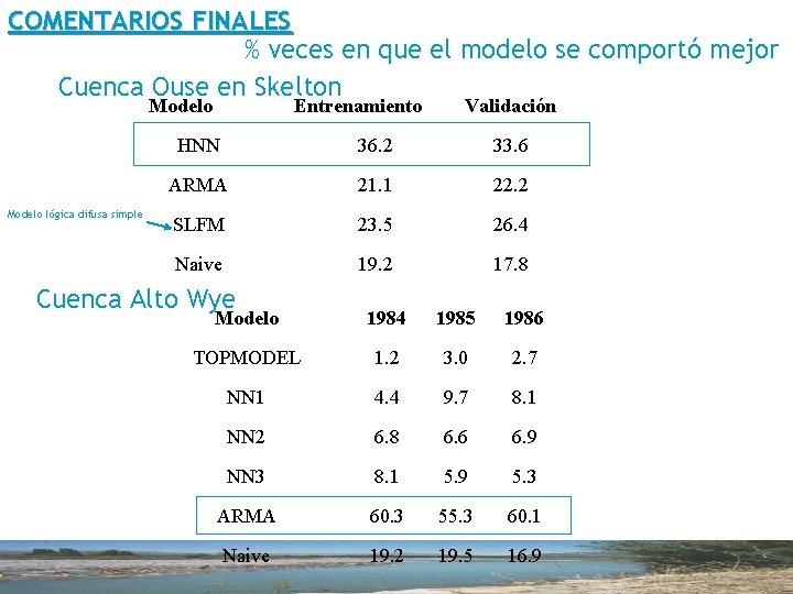 COMENTARIOS FINALES % veces en que el modelo se comportó mejor Cuenca Ouse en