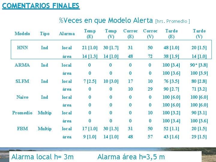 COMENTARIOS FINALES %Veces en que Modelo Alerta [hrs. Promedio ] Modelo Tipo Alarma Temp