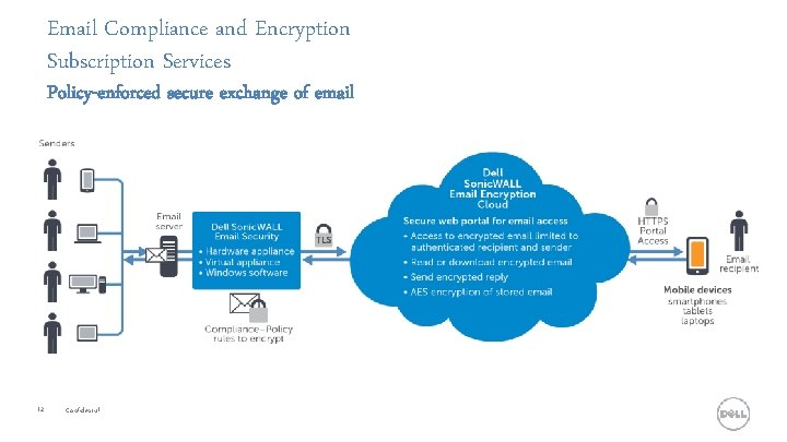 Email Compliance and Encryption Subscription Services Policy-enforced secure exchange of email 12 Confidential