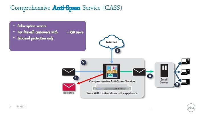Comprehensive Anti-Spam Service (CASS) • Subscription service • For firewall customers with c <