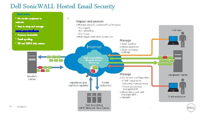 Dell Sonic. WALL Hosted Email Security Cloud service • No on-site equipment to maintain