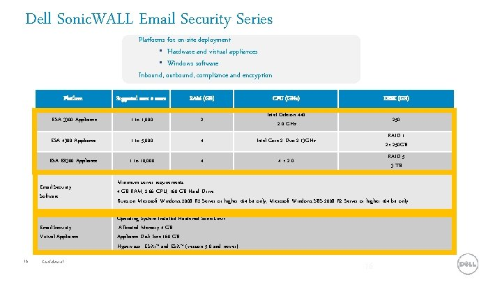 Dell Sonic. WALL Email Security Series Platforms for on-site deployment • Hardware and virtual