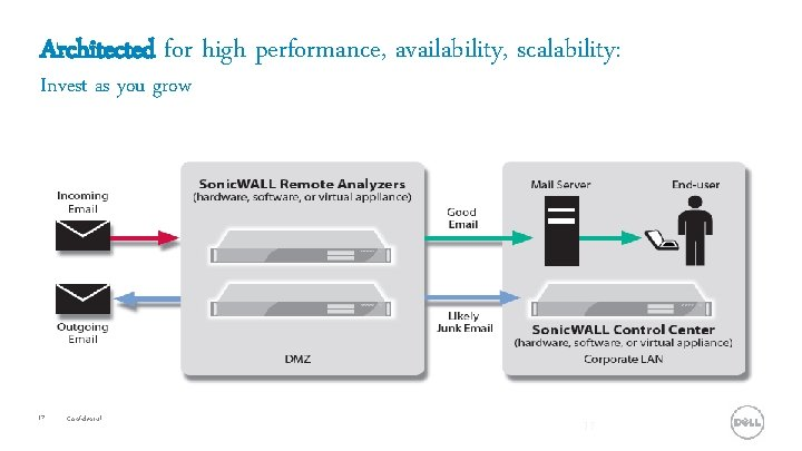 Architected for high performance, availability, scalability: Invest as you grow 17 Confidential 17