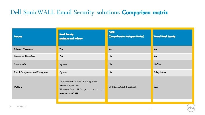 Dell Sonic. WALL Email Security solutions Comparison matrix CASS (Comprehensive Anti-spam Service) Hosted Email