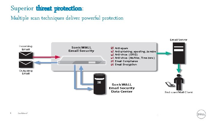 Superior threat protection: Multiple scan techniques deliver powerful protection Anti-spam Anti-phishing, spoofing, zombie Anti-virus