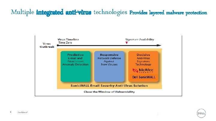 Multiple integrated anti-virus technologies Provides layered malware protection Dell Sonic. WALL 8 Confidential 8