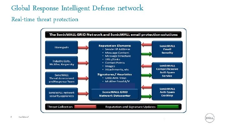 Global Response Intelligent Defense network Real-time threat protection 9 Confidential 9