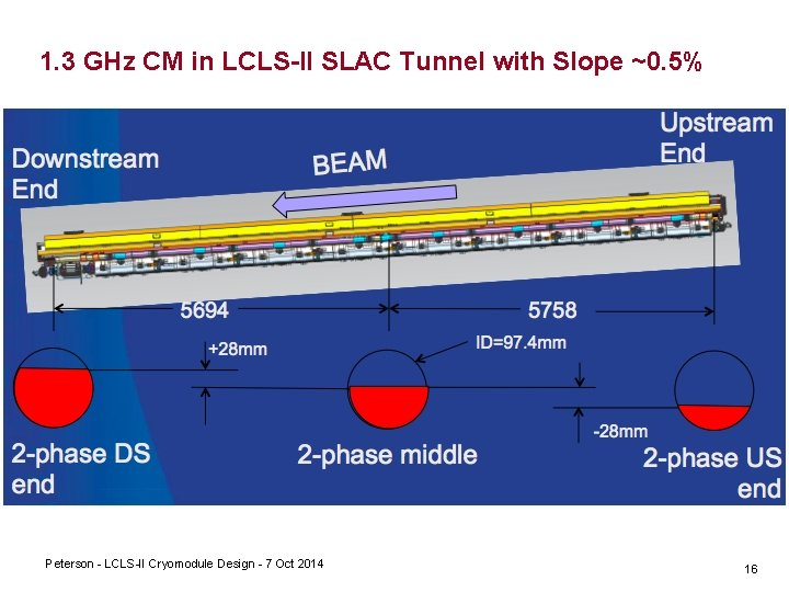 1. 3 GHz CM in LCLS-II SLAC Tunnel with Slope ~0. 5% Peterson LCLS
