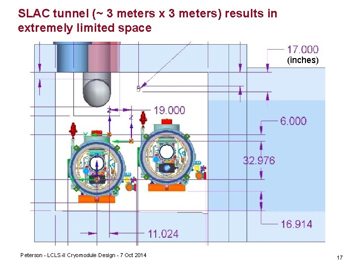 SLAC tunnel (~ 3 meters x 3 meters) results in extremely limited space (inches)