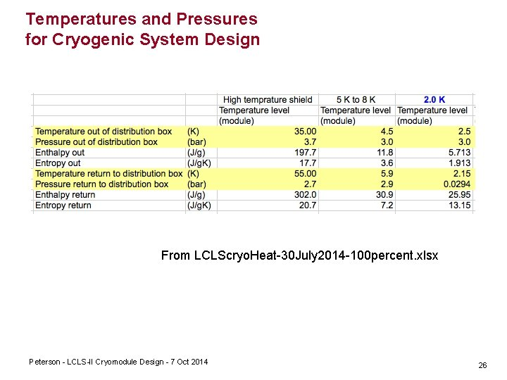 Temperatures and Pressures for Cryogenic System Design From LCLScryo. Heat 30 July 2014 100