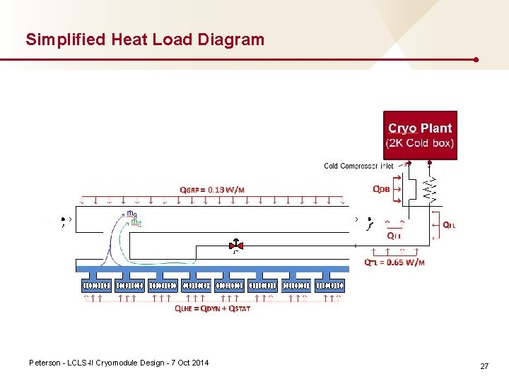 Simplified Heat Load Diagram Peterson LCLS II Cryomodule Design 7 Oct 2014 27