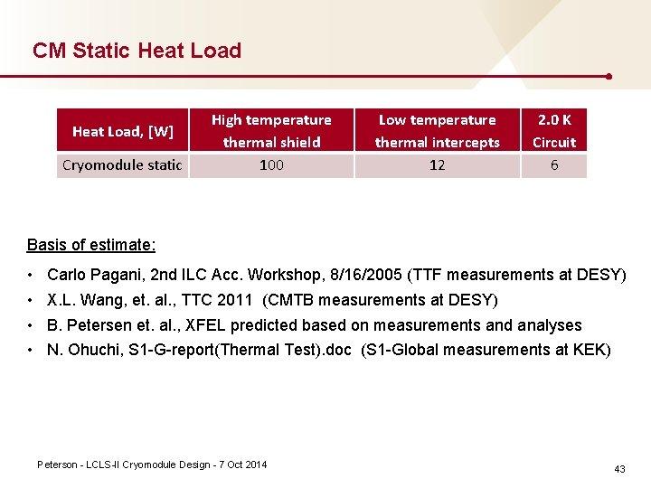 CM Static Heat Load, [W] Cryomodule static High temperature thermal shield 100 Low temperature
