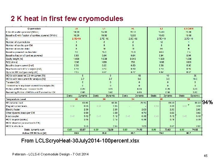 2 K heat in first few cryomodules 94% From LCLScryo. Heat 30 July 2014