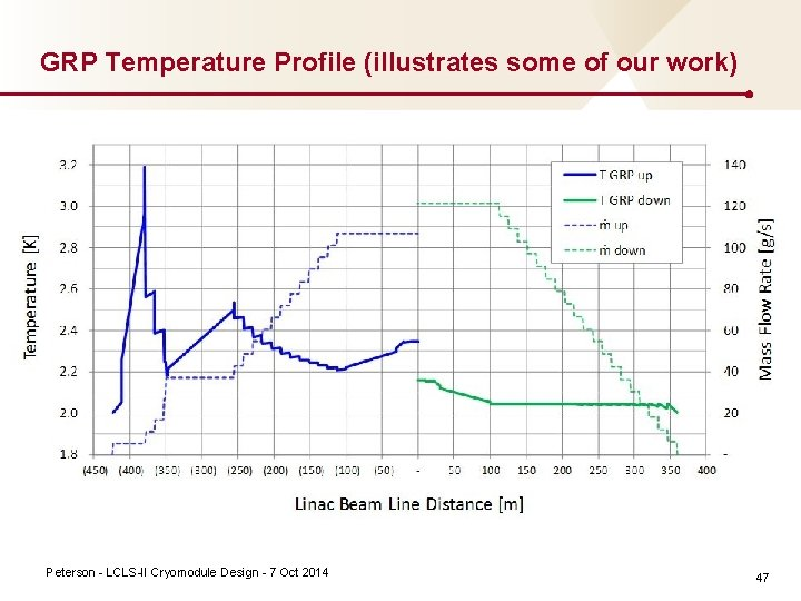 GRP Temperature Profile (illustrates some of our work) Peterson LCLS II Cryomodule Design 7