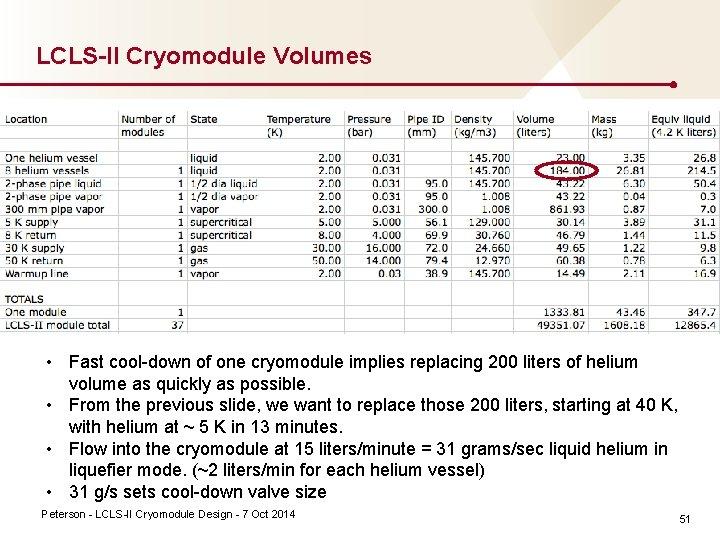 LCLS-II Cryomodule Volumes • Fast cool down of one cryomodule implies replacing 200 liters