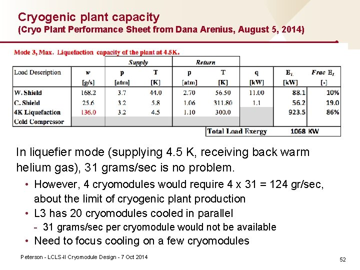 Cryogenic plant capacity (Cryo Plant Performance Sheet from Dana Arenius, August 5, 2014) In