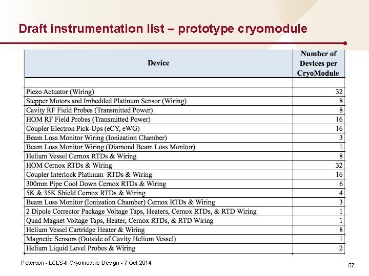 Draft instrumentation list – prototype cryomodule Peterson LCLS II Cryomodule Design 7 Oct 2014