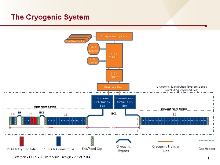 The Cryogenic System Peterson LCLS II Cryomodule Design 7 Oct 2014 7