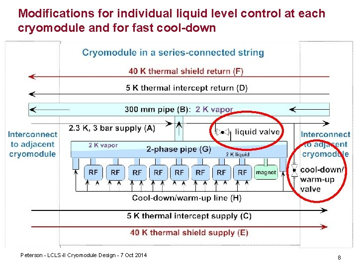 Modifications for individual liquid level control at each cryomodule and for fast cool-down Peterson