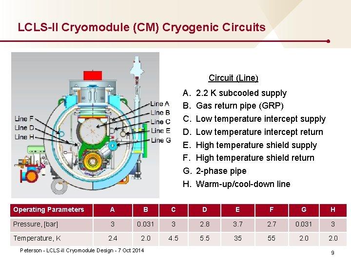 LCLS-II Cryomodule (CM) Cryogenic Circuits Circuit (Line) A. B. C. D. E. F. G.