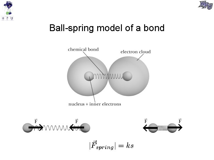 Ball-spring model of a bond
