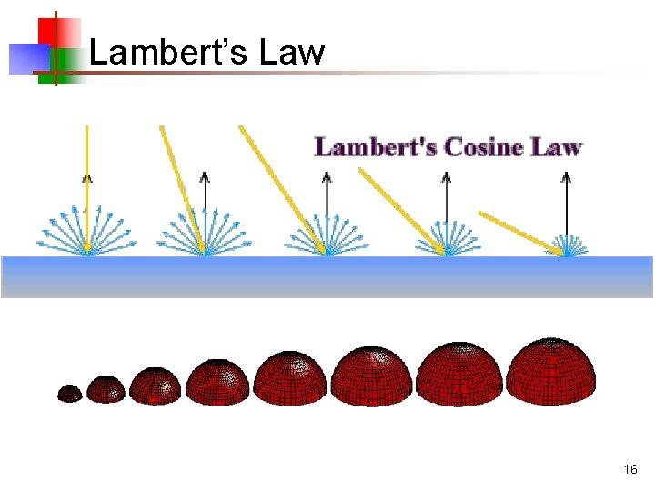 Lambert's Law 16