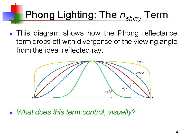 Phong Lighting: The nshiny Term n n This diagram shows how the Phong reflectance