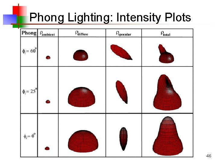 Phong Lighting: Intensity Plots 46
