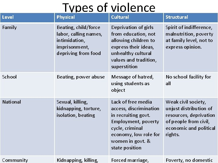 Types of violence Level Physical Cultural Structural Family Beating, child/force labor, calling names, intimidation,
