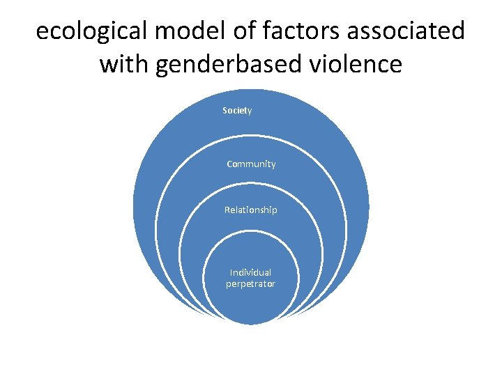 ecological model of factors associated with genderbased violence Society Community Relationship Individual perpetrator
