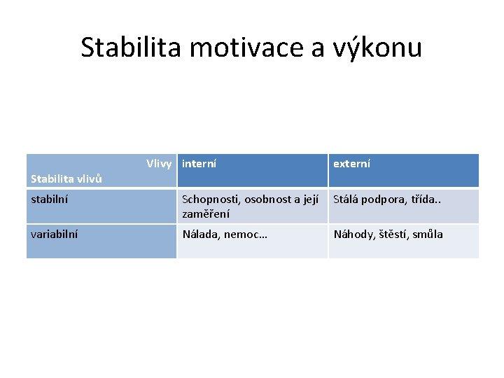 Stabilita motivace a výkonu Stabilita vlivů Vlivy interní externí stabilní Schopnosti, osobnost a její