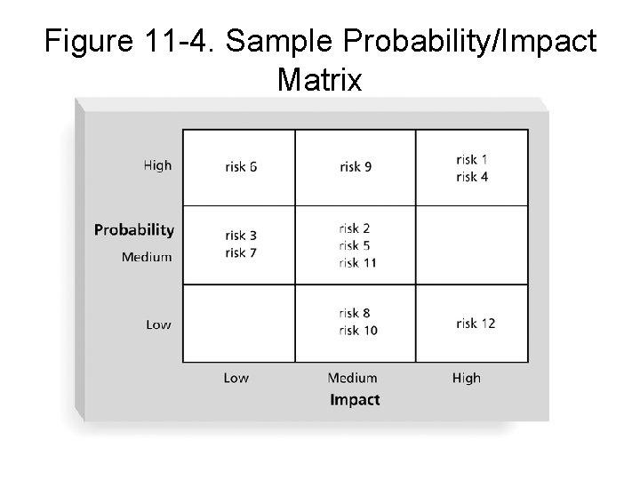 Figure 11 -4. Sample Probability/Impact Matrix