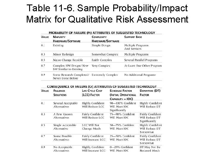 Table 11 -6. Sample Probability/Impact Matrix for Qualitative Risk Assessment