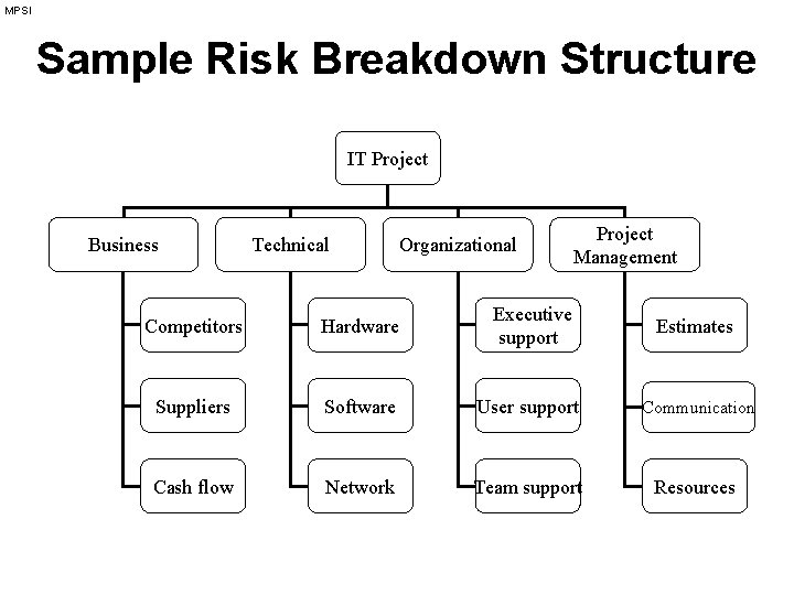 MPSI Sample Risk Breakdown Structure IT Project Business Technical Organizational Project Management Competitors Hardware