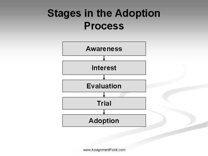 Stages in the Adoption Process Awareness Interest Evaluation Trial Adoption www. Assignment. Point. com