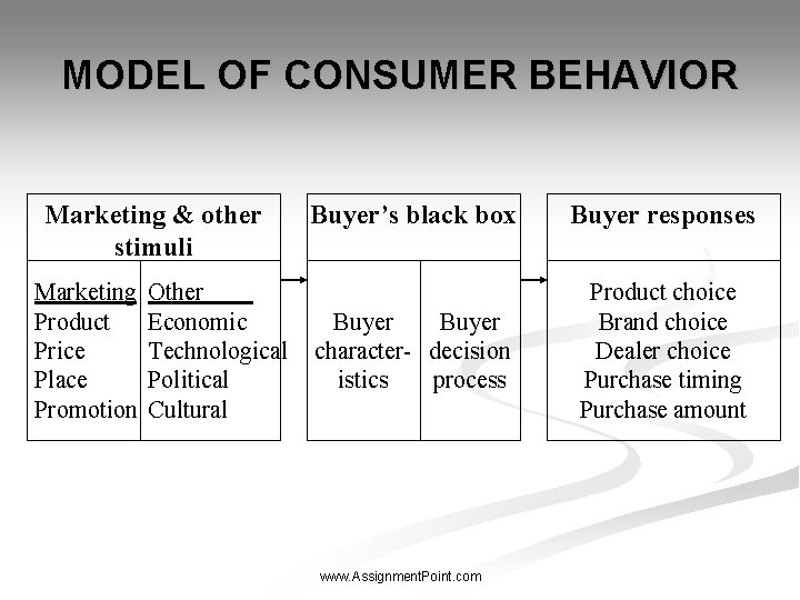 MODEL OF CONSUMER BEHAVIOR Marketing & other stimuli Marketing Product Price Place Promotion Other